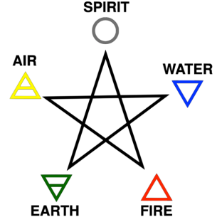 600px-Five_elements_and_pentagram_coloured
